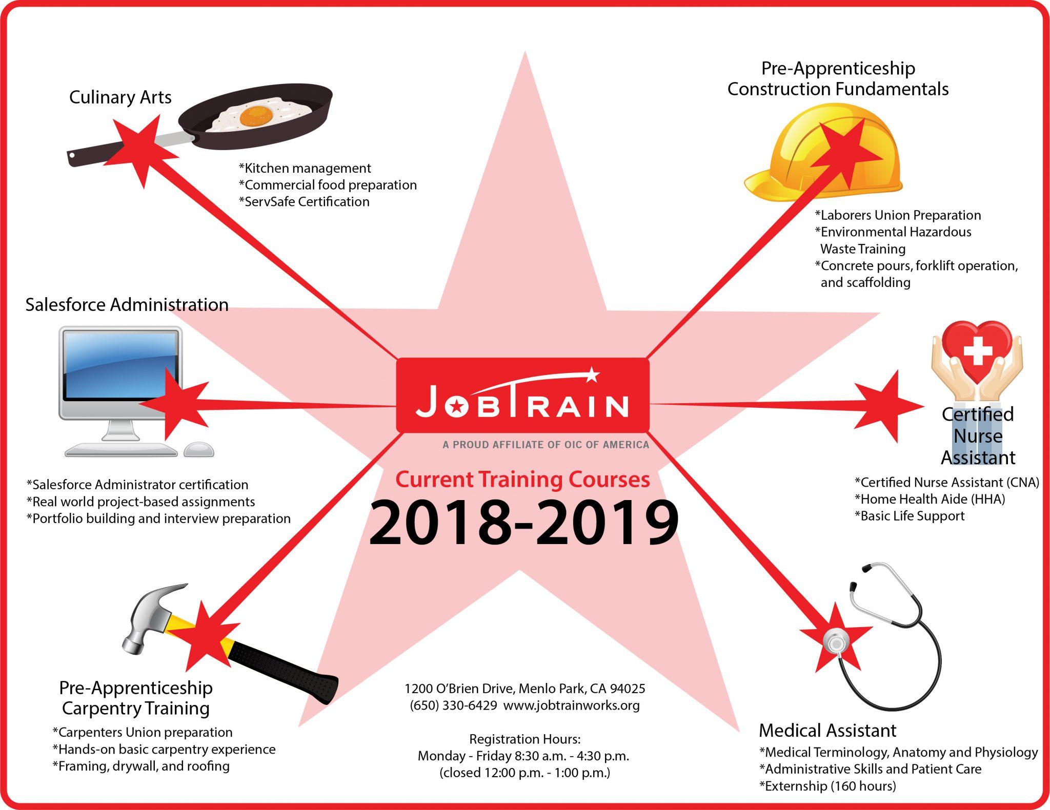 Clients Free Job Skills Training Jobtrain